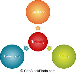 Training goals business diagram - Training goals management...