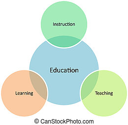 Education management business diagram