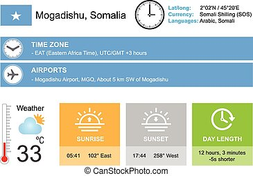 Mogadishu, Somalia Infographic design Time and Date Weather...