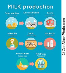 Milk flat concept - Milk production concept with flat dairy...