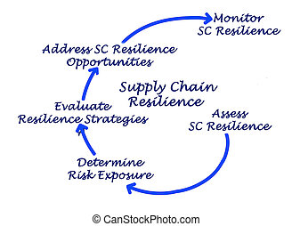 Diagram of Supply Chain Resilience