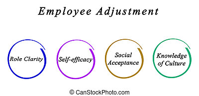 Diagram of Employee Adjustment