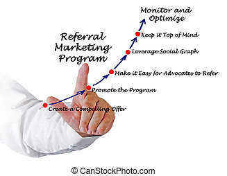 Referral Marketing Program