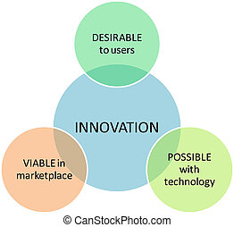 Innovation marketing business diagram - Innovation marketing...