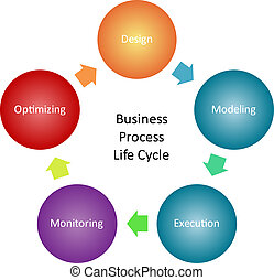 Business, processus, gestion, diagramme