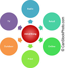 Advertising media business diagram - Advertising media...