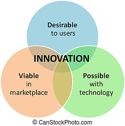 innovation, commercialisation, Business, diagramme