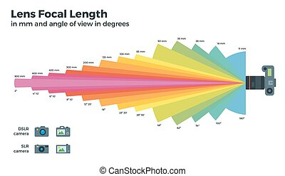Lens focal length on white background - Lens focal length...