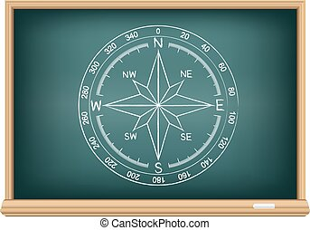 board world compass - Studying geography Compass wind rose...