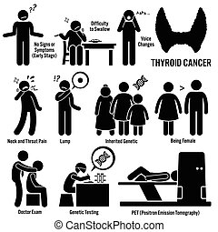 Thyroid Cancer - Set of illustrations for thyroid cancer...