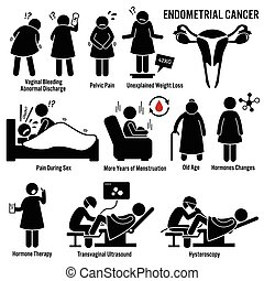Endometrial Cancer - Set of illustrations for endometrial...