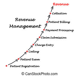 Diagram of Revenue  Management