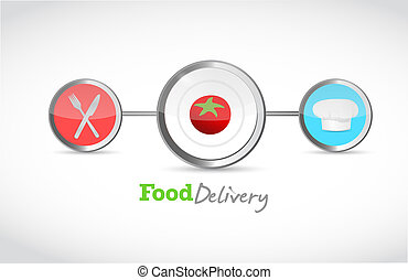 food delivery links and connections
