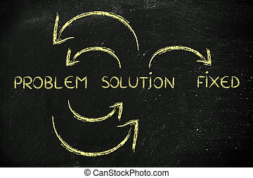 Problem to solution on continuous cycle until all is fixed -...