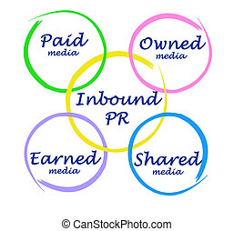 Diagram of Inbound PR