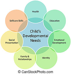 Child development business diagram - Child development...