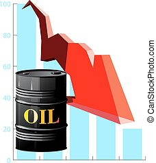 barrel of oil and the falling prices