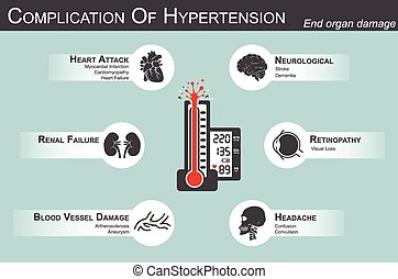 Complication of HypertensionHeart attack : myocardial...