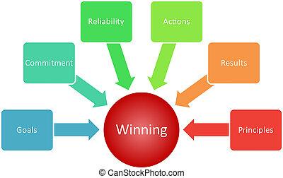 勝利, qualities, ビジネス, 図