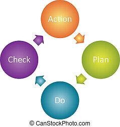 行動, 計画, ビジネス, 図