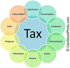 Tax types business diagram - Tax types management business...