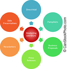 Marketing literature business diagram - Marketing literature...