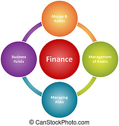 Finance duties business diagram - Finance duties management...