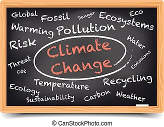 Wordcloud Climate Change