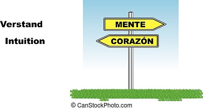 Mente versus corazon - direction sign with Mind or heard...