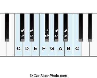 鋼琴, 注釋