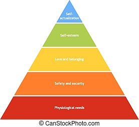 Maslows pyramid of needs - Maslows hierarchy of needs...