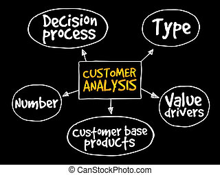 Customer analysis mind map