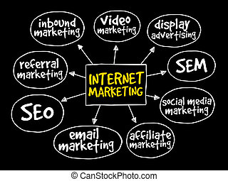 Internet marketing mind map business concept