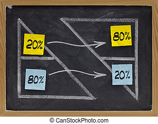 Pareto eighty twenty principle - Pareto principle or...