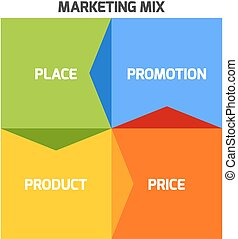 Marketing mix model - 4P - Vector Marketing mix model...