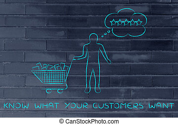 shopping cart & client with thought bubble, with text Know what your customers want