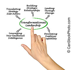 Diagram of Transformational Leadership