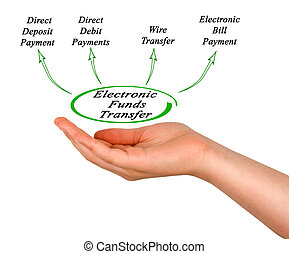 Diagram of Electronic Funds Transfer