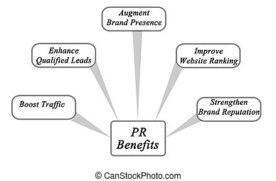 Benefits of PR