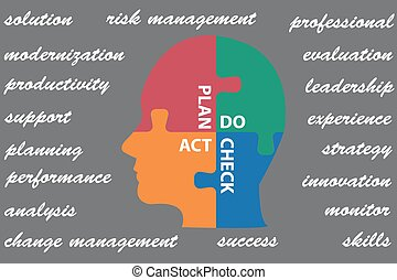 Plan Do Chech Act concept puzzle vector - Puzzle head is...