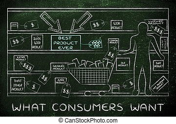person in a store with one product standing out, with text What consumers want