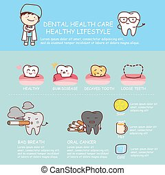 Dental health care infographic - all kind of unhealth...