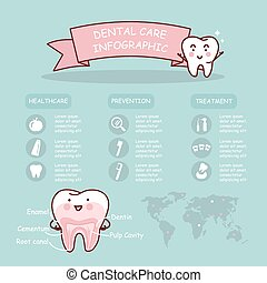 Dental health care infographic, great for health dental care...
