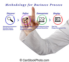 Methodology for Business Process