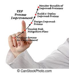 Diagram of ERP Process Improvement