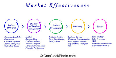 Diagram of Market Effectiveness