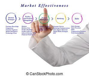 Diagram of Market Effectiveness