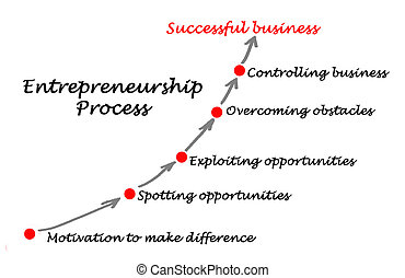 Diagram of Entrepreneurship Process