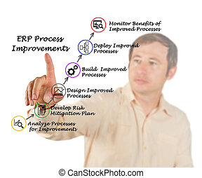 ERP Process Improvements