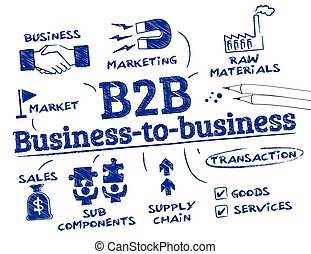 Business-to-business concept